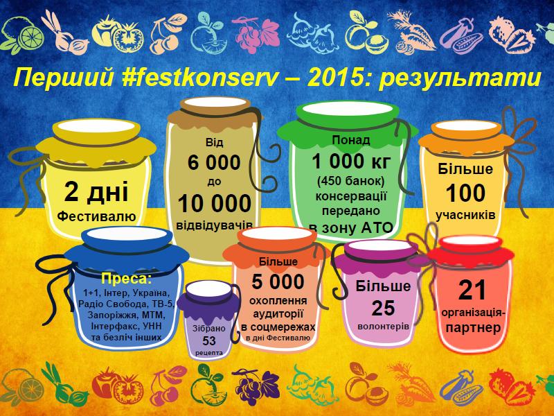 Перший Всеукраїнський Фестиваль домашньої консервації - ІНФОГРАФІКА